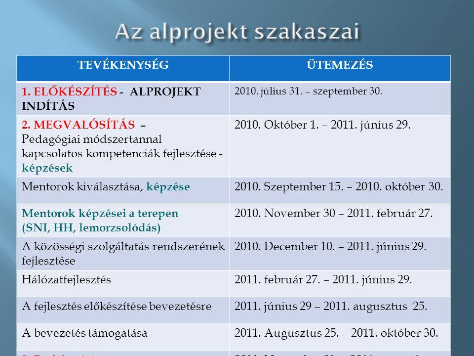 TEVÉKENYSÉGÜTEMEZÉS 1. ELŐKÉSZÍTÉS - ALPROJEKT INDÍTÁS 2010.