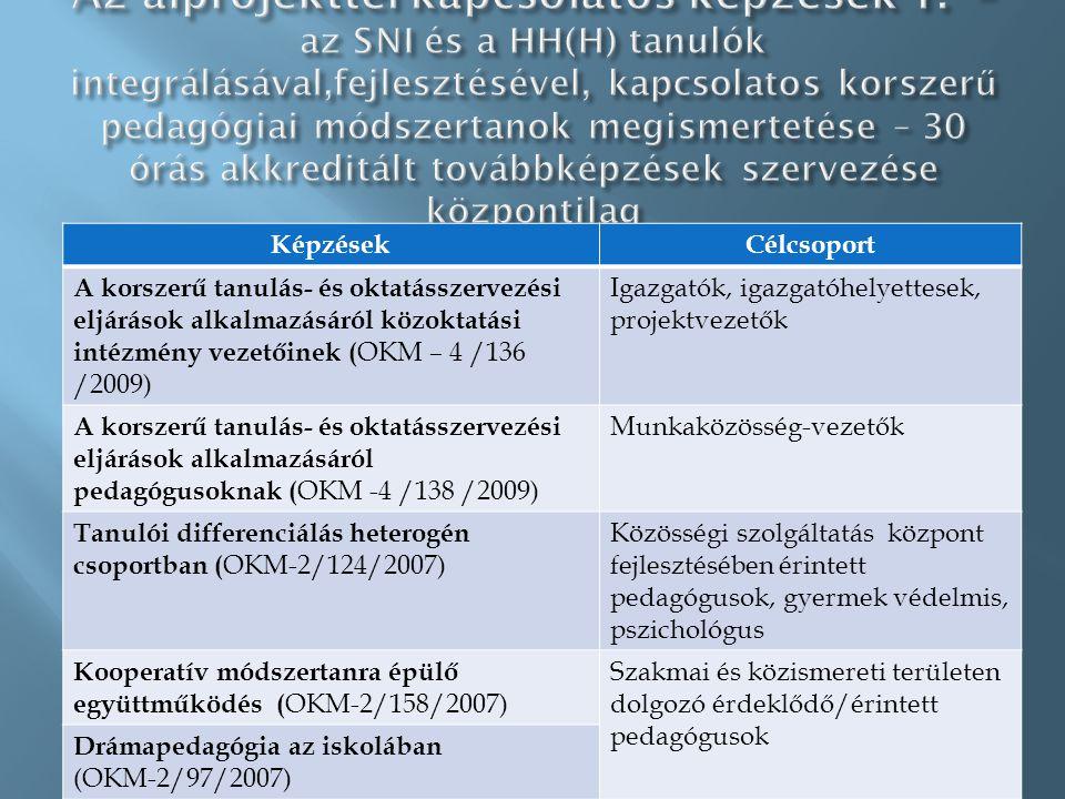 KépzésekCélcsoport A korszerű tanulás- és oktatásszervezési eljárások alkalmazásáról közoktatási intézmény vezetőinek ( OKM – 4 /136 /2009) Igazgatók, igazgatóhelyettesek, projektvezetők A korszerű tanulás- és oktatásszervezési eljárások alkalmazásáról pedagógusoknak ( OKM -4 /138 /2009) Munkaközösség-vezetők Tanulói differenciálás heterogén csoportban ( OKM-2/124/2007) Közösségi szolgáltatás központ fejlesztésében érintett pedagógusok, gyermek védelmis, pszichológus Kooperatív módszertanra épülő együttműködés ( OKM-2/158/2007) Szakmai és közismereti területen dolgozó érdeklődő/érintett pedagógusok Drámapedagógia az iskolában (OKM-2/97/2007)