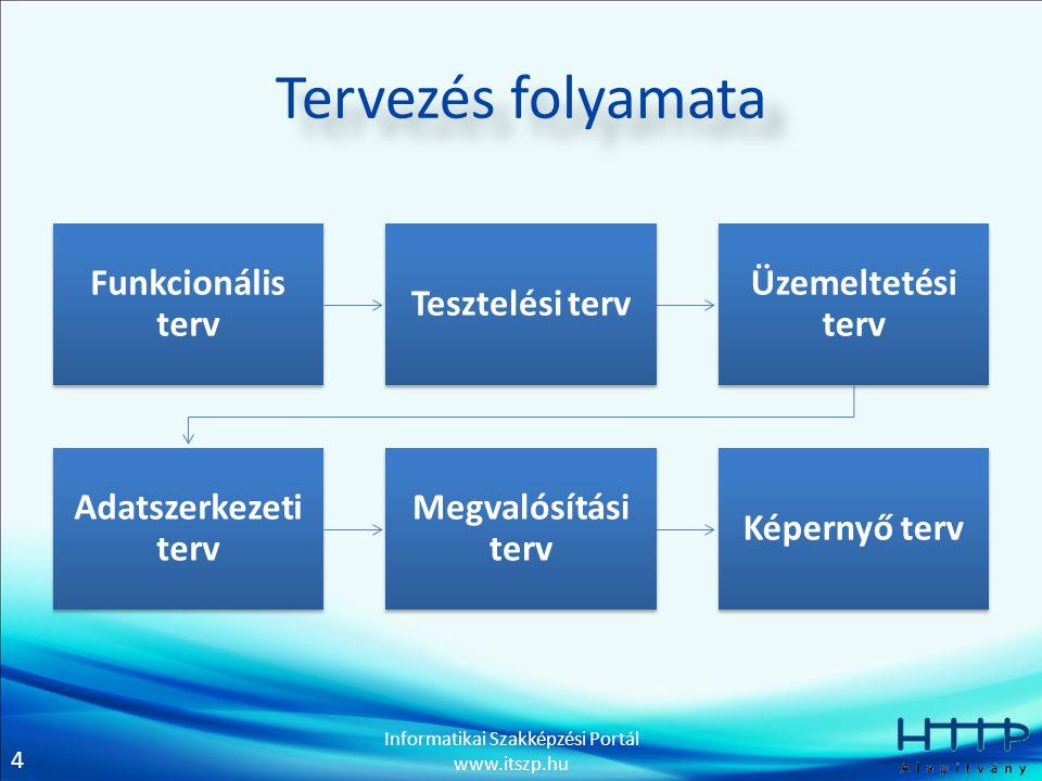 4 Informatikai Szakképzési Portál www.itszp.hu Tervezés folyamata Funkcionális terv Tesztelési terv Üzemeltetési terv Adatszerkezeti terv Megvalósítás