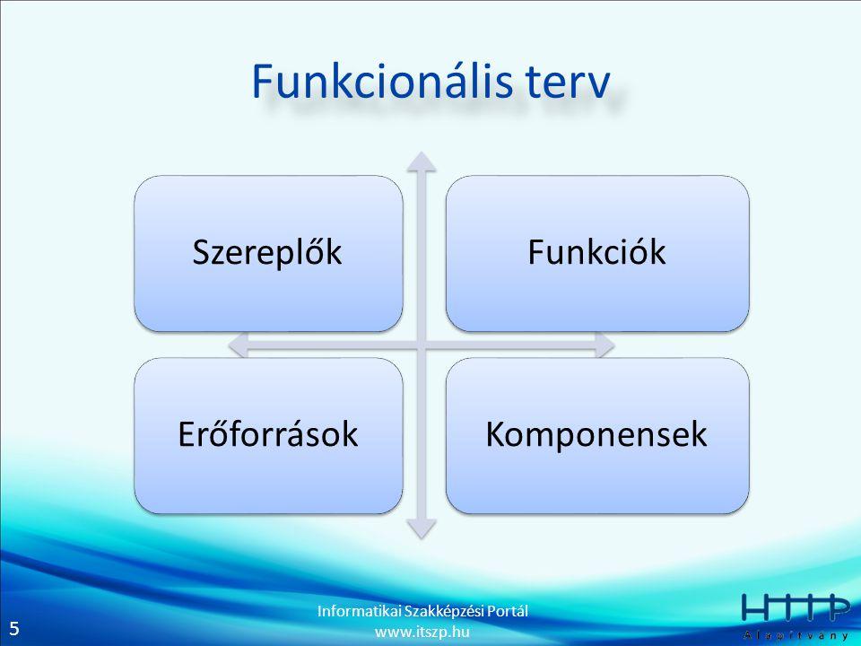 5 Informatikai Szakképzési Portál www.itszp.hu Funkcionális terv SzereplőkFunkciókErőforrásokKomponensek