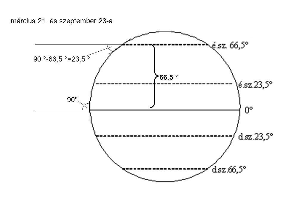 március 21. és szeptember 23-a 90° 66,5 ° 90 °-66,5 °=23,5 °