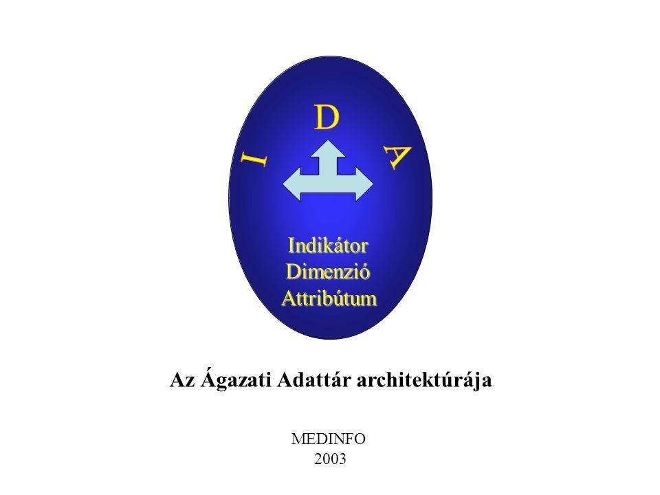IndikátorDimenzióAttribútum Az Ágazati Adattár architektúrája MEDINFO 2003