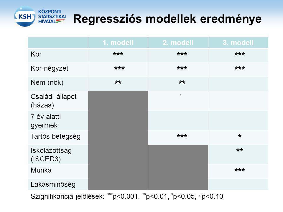 Regressziós modellek eredménye 1.modell2. modell3.