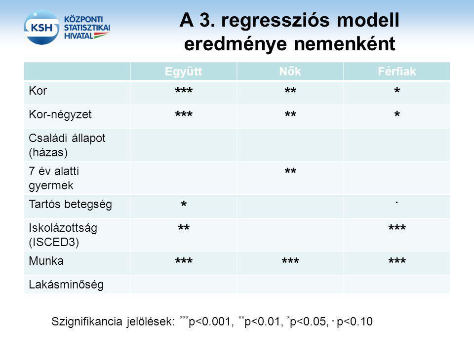 A 3. regressziós modell eredménye nemenként EgyüttNőkFérfiak Kor ****** Kor-négyzet ****** Családi állapot (házas) 7 év alatti gyermek ** Tartós beteg