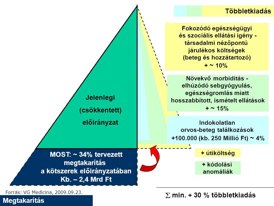 Megtakarítás Többletkiadás MOST: ~ 34% tervezett megtakarítás a kötszerek előirányzatában Kb.