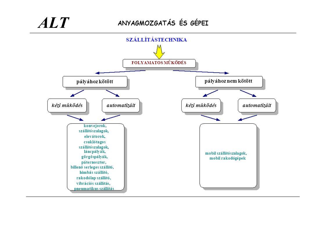 ALT pályához kötött ANYAGMOZGATÁS ÉS GÉPEI SZÁLLÍTÁSTECHNIKA FOLYAMATOS MÛKÖDÉS pályához nem kötött kézi mûködésautomatizáltkézi mûködésautomatizált k
