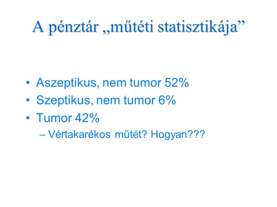 """A pénztár """"műtéti statisztikája •Aszeptikus, nem tumor 52% •Szeptikus, nem tumor 6% •Tumor 42% –Vértakarékos műtét."""