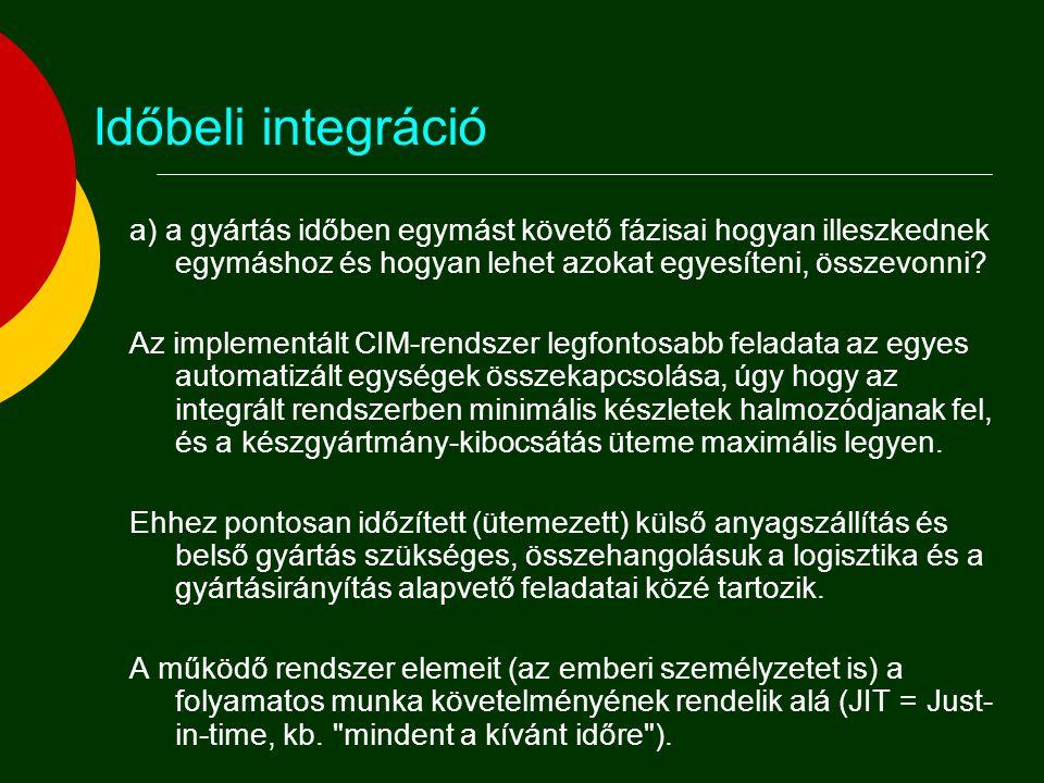 Az integráció főirányai A CIM háromirányú integrációt foglal magába:  Az egymás után következő gyártási fázisok illesztése úgy, hogy a készgyártmány-kibocsátás ütemessége maximális legyen ( Időrendi metszet , optimális gyártási program);  az egymás feletti irányítási szintek integrációja ( Szervezeti piramis );  az egymás mellett működő vállalati funkciók integrációja.