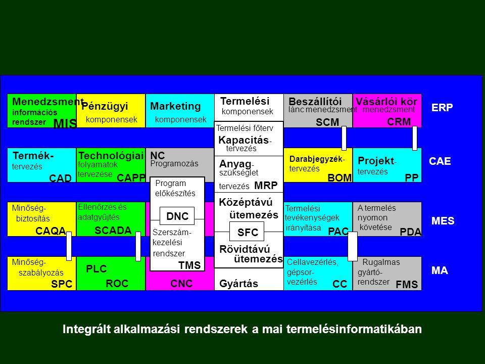  Vállalati modell  Számítógépes alkalmazások Vállalati funkcionális modellek és számítógépes alkalmazási területek Termelés tervezés Üzleti folyamatok, vállalatirányítás Termék- tervezés Techno- lógiai folyamat- tervezés Termelési folyamatok, gyártásirányítás Integrált vállalatirányítási rendszer ERP Termék- tervező rendszer CAD Folyamat- tervező- rendszer CAPP Termelésirányító és végrehajtó rendszer MES Termelés- tervezés Termelés- tervező rendszer PPS