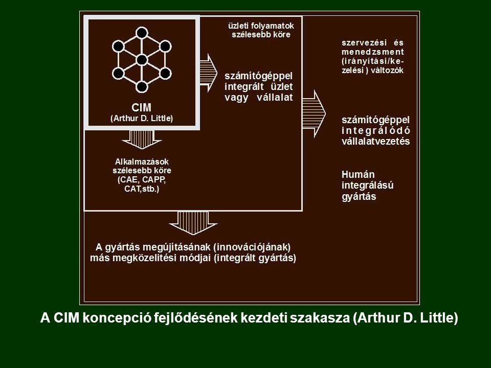 A CIM koncepció fejlődésének kezdeti szakasza (Arthur D. Little)