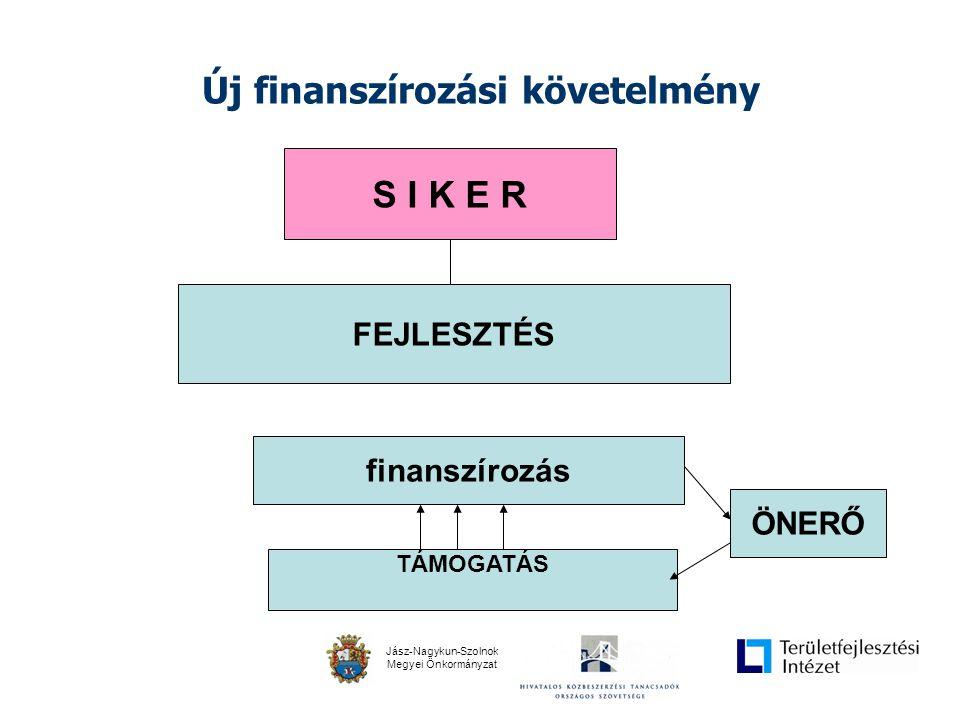 Jász-Nagykun-Szolnok Megyei Önkormányzat Új finanszírozási követelmény S I K E R finanszírozás FEJLESZTÉS TÁMOGATÁS ÖNERŐ