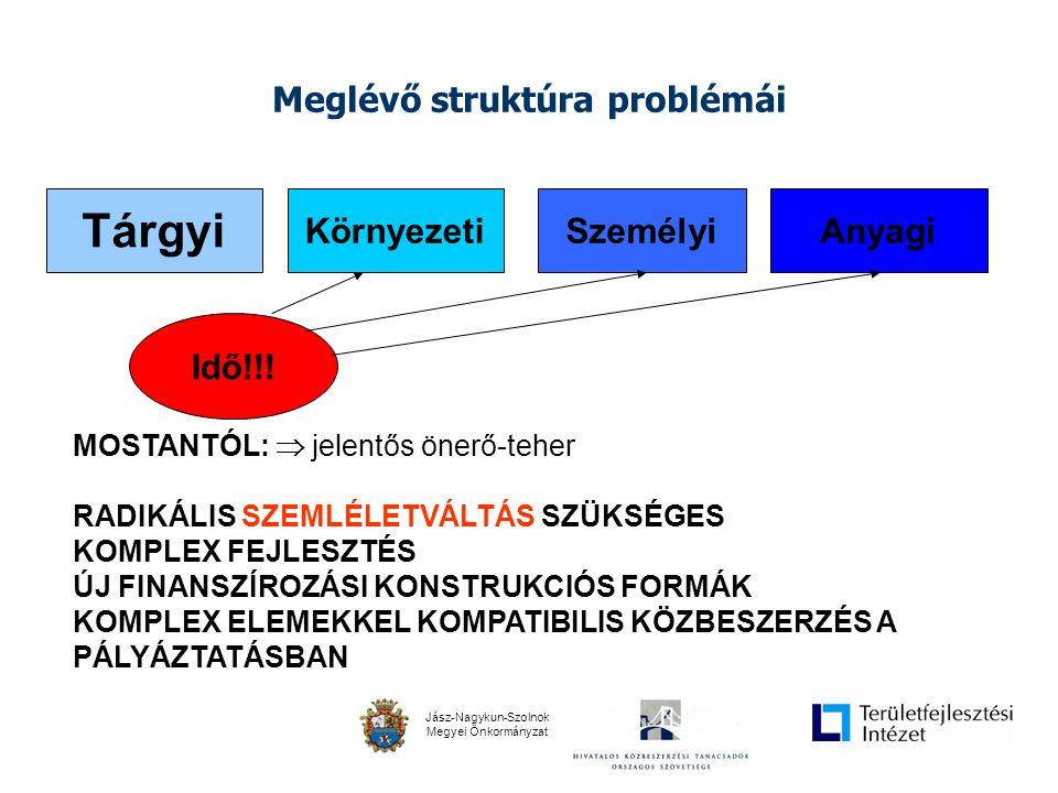 Jász-Nagykun-Szolnok Megyei Önkormányzat Meglévő struktúra problémái Anyagi Tárgyi KörnyezetiSzemélyi Idő!!.