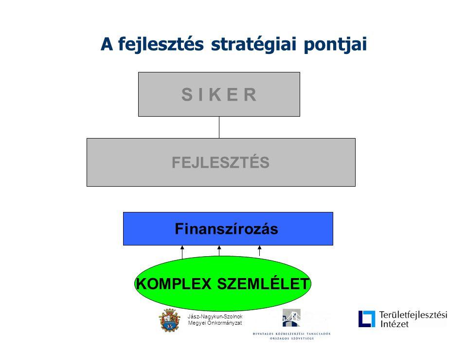 Jász-Nagykun-Szolnok Megyei Önkormányzat A fejlesztés stratégiai pontjai S I K E R Finanszírozás FEJLESZTÉS KOMPLEX SZEMLÉLET