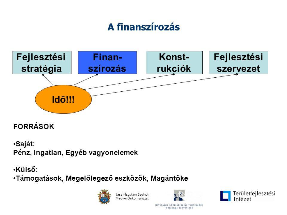 Jász-Nagykun-Szolnok Megyei Önkormányzat A finanszírozás Fejlesztési szervezet Fejlesztési stratégia Finan- szírozás Konst- rukciók Idő!!.