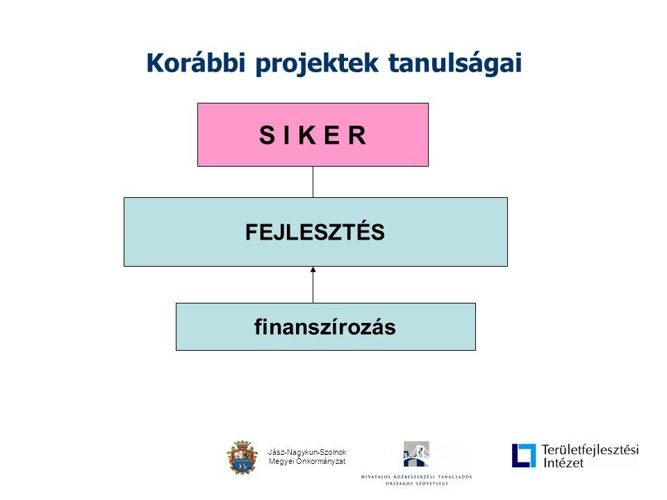 Jász-Nagykun-Szolnok Megyei Önkormányzat Meglévő struktúra problémái AnyagiTárgyi Környezeti Személyi Idő!!.