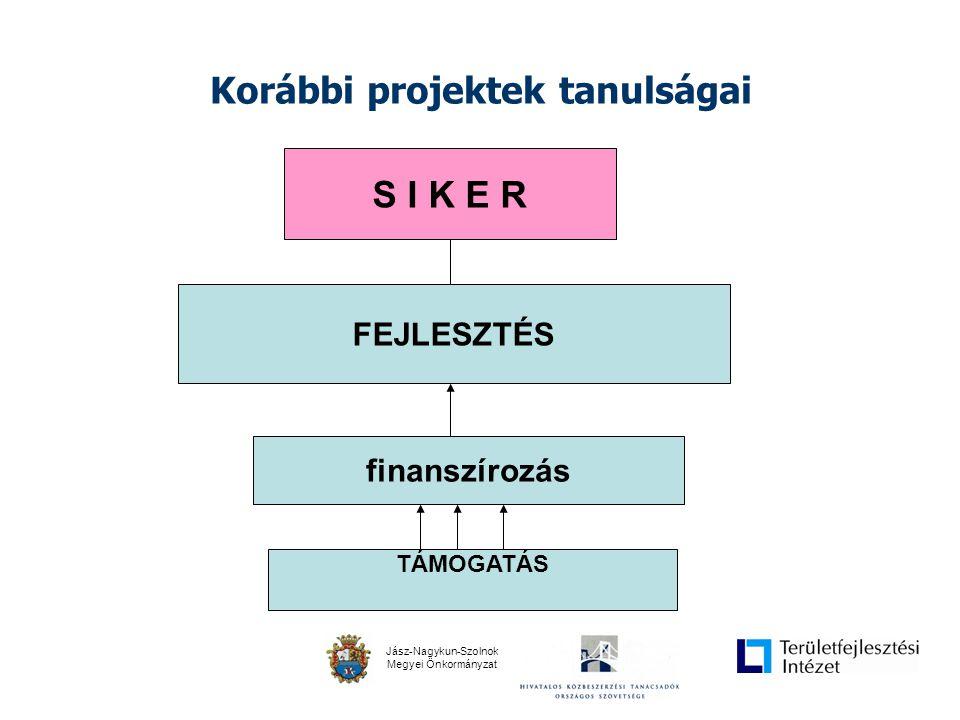 Jász-Nagykun-Szolnok Megyei Önkormányzat Korábbi projektek tanulságai S I K E R finanszírozás FEJLESZTÉS TÁMOGATÁS ÖNERŐ