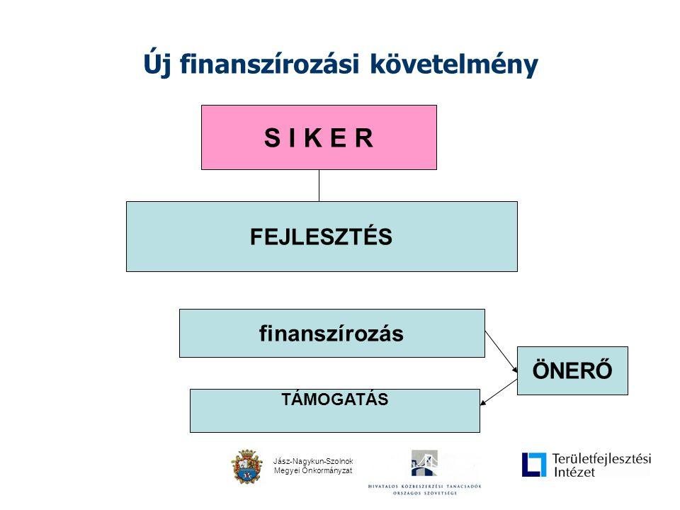 Jász-Nagykun-Szolnok Megyei Önkormányzat Új szemlélet - komplexitás •A projektet egységben kell nézni •Kétfordulós pályázati rendszer ( KEOP ) – komplex kitekintést igényel •a szakértői tevékenységek meghatározása –Közbeszerzési eljárások –Pályázatírás –Projektmenedzsment –Tervezői szolgáltatás –Jogi szolgáltatás –PR –FIDIC-mérnök –Értékbecslő –A működő tőke bevonásának felelőse –Stb.