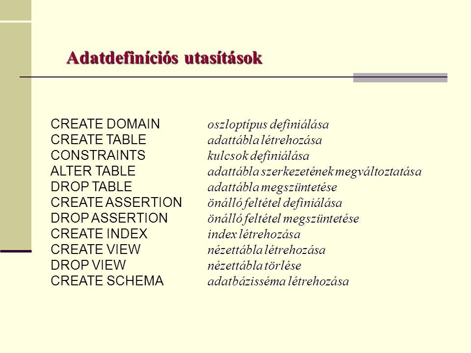 Adatdefiníciós utasítások oszloptípus definiálása CREATE DOMAIN oszloptípus definiálása adattábla létrehozása CREATE TABLE adattábla létrehozása kulcsok definiálása CONSTRAINTS kulcsok definiálása adattábla szerkezetének megváltoztatása ALTER TABLE adattábla szerkezetének megváltoztatása adattábla megszüntetése DROP TABLE adattábla megszüntetése önálló feltétel definiálása CREATE ASSERTION önálló feltétel definiálása önálló feltétel megszüntetése DROP ASSERTION önálló feltétel megszüntetése index létrehozása CREATE INDEX index létrehozása nézettábla létrehozása CREATE VIEW nézettábla létrehozása nézettábla törlése DROP VIEW nézettábla törlése adatbázisséma létrehozása CREATE SCHEMA adatbázisséma létrehozása