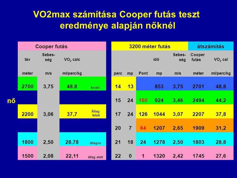 nő Cooper futás 3200 méter futásátszámítás táv Sebes- ségVO 2 calc idő Sebes- ség Cooper futásVO 2 cal méterm/sml/perc/kg percmpPontmpm/sméterml/perc/