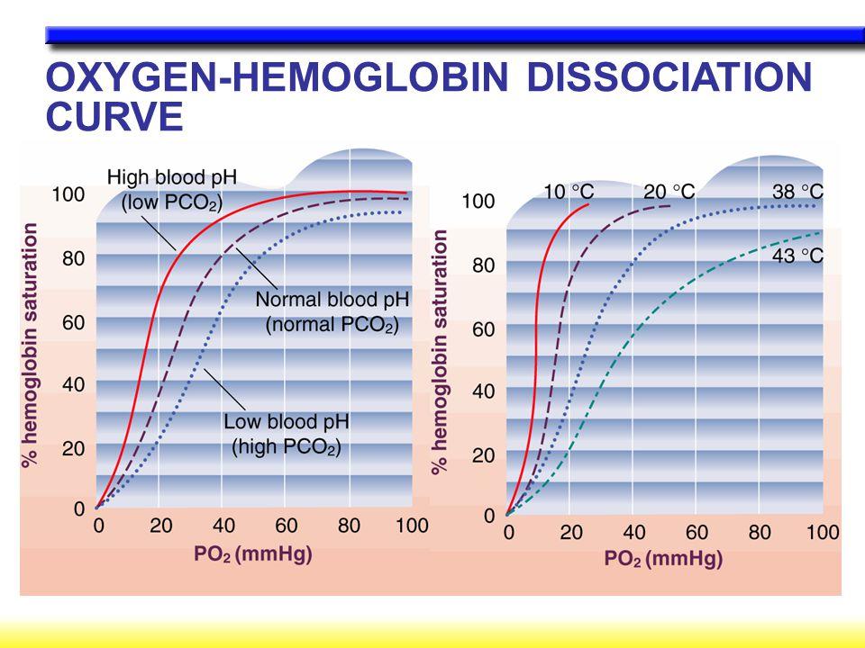 OXYGEN-HEMOGLOBIN DISSOCIATION CURVE