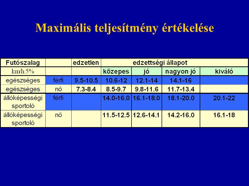 Állóképességi teljesítmény mutatók Normál Edzett Normál Elit Jövőben nyugalom nyugalom terhelés terhelés terhelés VO 2 3,5 3,5 50 70 85 ml/perc/kg VE 6 6 120-130 180-200 220-2 30 liter/perc Q 5 5 25 35 40 liter vér/perc Pulzus 72 50 190 190 200 1/perc SV 70 100 140 180 200 ml AnT - - 65% 75% 85%