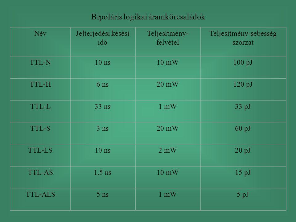 Bipoláris logikai áramkörcsaládok NévJelterjedési késési idő Teljesítmény- felvétel Teljesítmény-sebesség szorzat TTL-N10 ns10 mW100 pJ TTL-H6 ns20 mW120 pJ TTL-L33 ns1 mW33 pJ TTL-S3 ns20 mW60 pJ TTL-LS10 ns2 mW20 pJ TTL-AS1.5 ns10 mW15 pJ TTL-ALS5 ns1 mW5 pJ