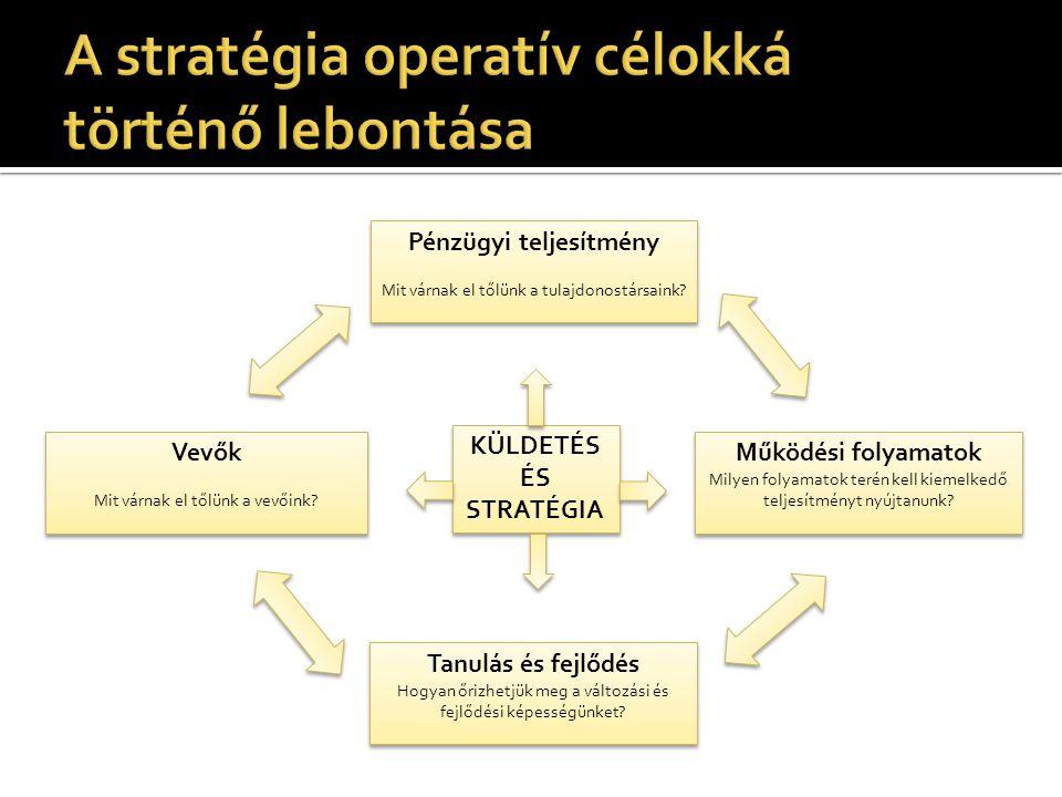 Pénzügyi teljesítmény Mit várnak el tőlünk a tulajdonostársaink? Pénzügyi teljesítmény Mit várnak el tőlünk a tulajdonostársaink? Tanulás és fejlődés