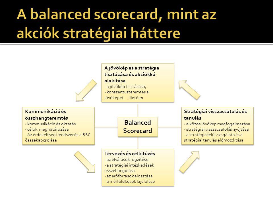 A jövőkép és a stratégia tisztázása és akciókká alakítása - a jövőkép tisztázása, - konszenzusteremtés a jövőképet illetően A jövőkép és a stratégia tisztázása és akciókká alakítása - a jövőkép tisztázása, - konszenzusteremtés a jövőképet illetően Stratégiai visszacsatolás és tanulás - a közös jövőkép megfogalmazása - stratégiai visszacsatolás nyújtása - a stratégia felülvizsgálata és a stratégiai tanulás előmozdítása Stratégiai visszacsatolás és tanulás - a közös jövőkép megfogalmazása - stratégiai visszacsatolás nyújtása - a stratégia felülvizsgálata és a stratégiai tanulás előmozdítása Tervezés és célkitűzés - az elvárások rögzítése - a stratégiai intézkedések összehangolása - az erőforrások elosztása - a mérföldkövek kijelölése Tervezés és célkitűzés - az elvárások rögzítése - a stratégiai intézkedések összehangolása - az erőforrások elosztása - a mérföldkövek kijelölése Kommunikáció és összhangteremtés - kommunikáció és oktatás - célok meghatározása - Az érdekeltségi rendszer és a BSC összekapcsolása Kommunikáció és összhangteremtés - kommunikáció és oktatás - célok meghatározása - Az érdekeltségi rendszer és a BSC összekapcsolása Balanced Scorecard Balanced Scorecard