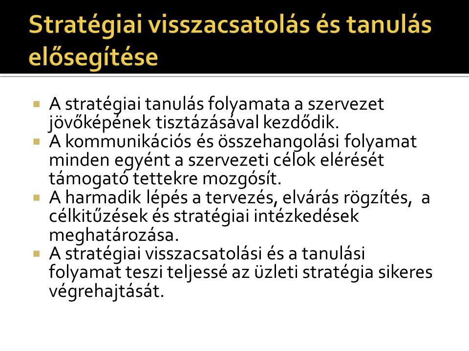  A stratégiai tanulás folyamata a szervezet jövőképének tisztázásával kezdődik.