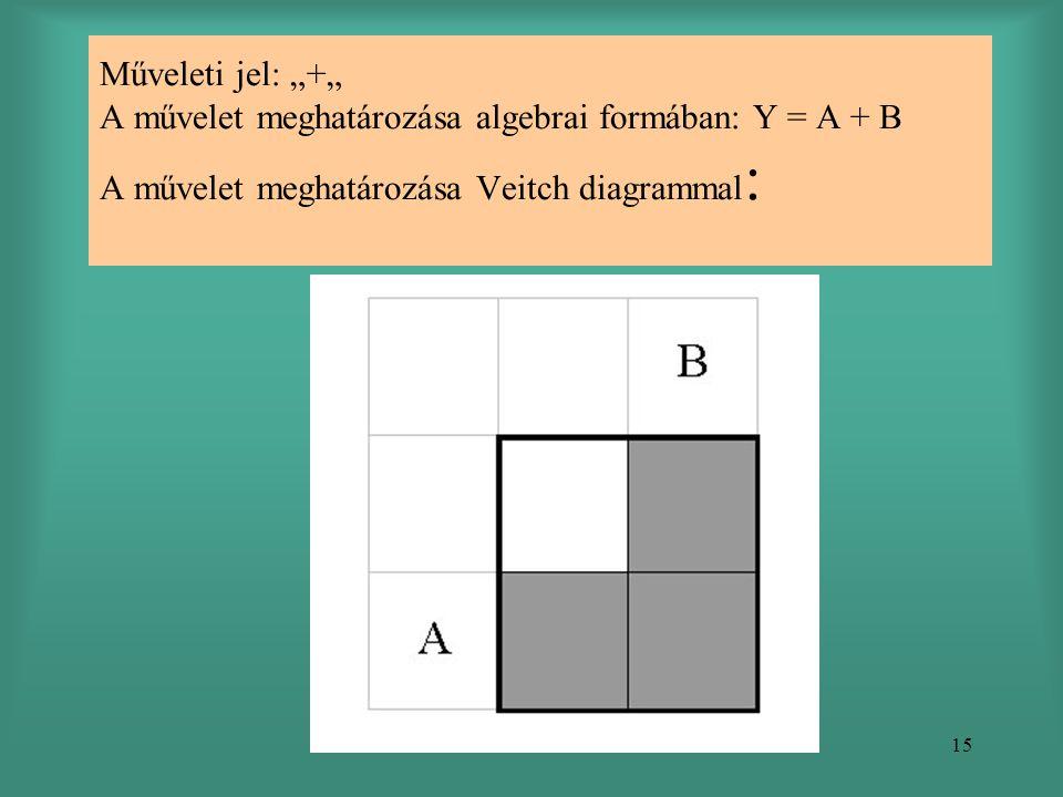 """15 Műveleti jel: """"+"""" A művelet meghatározása algebrai formában: Y = A + B A művelet meghatározása Veitch diagrammal :"""