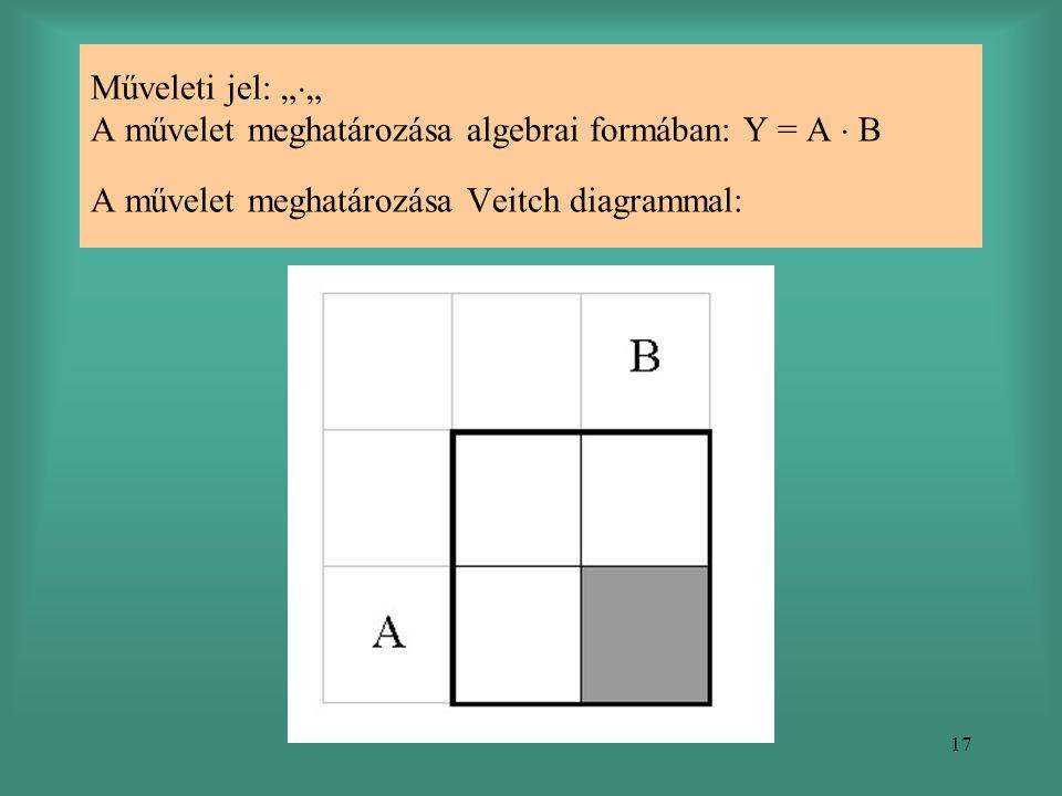 """17 Műveleti jel: """"  """" A művelet meghatározása algebrai formában: Y = A  B A művelet meghatározása Veitch diagrammal:"""