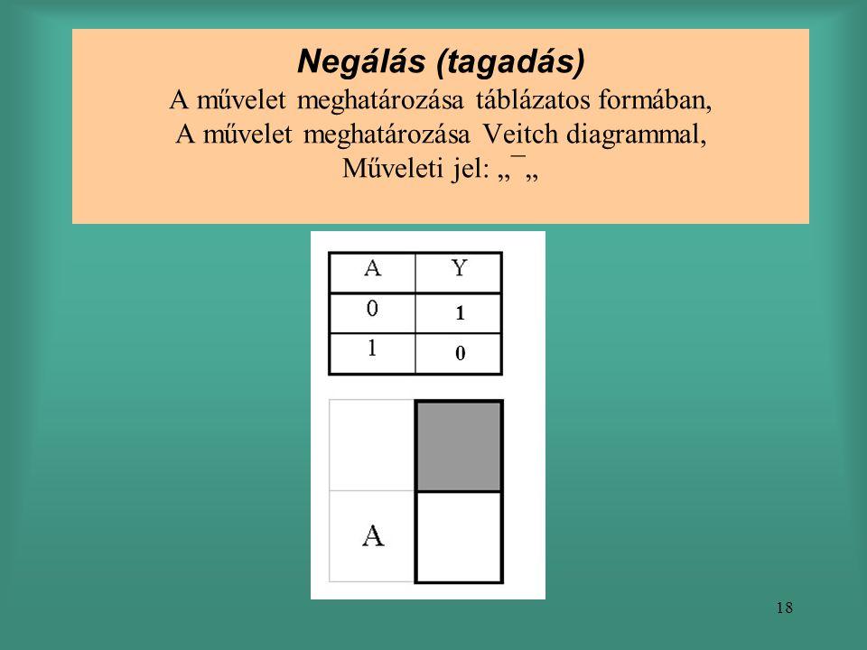 """18 Negálás (tagadás) A művelet meghatározása táblázatos formában, A művelet meghatározása Veitch diagrammal, Műveleti jel: """"¯"""" 1 0"""