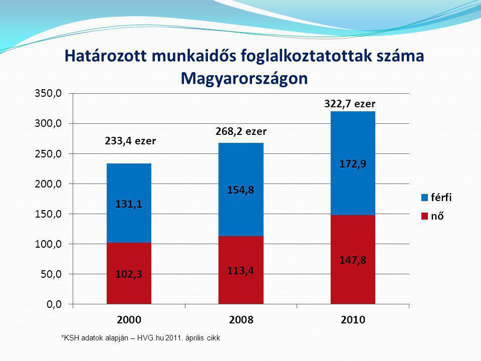 Határozott munkaidős foglalkoztatottak száma Magyarországon *KSH adatok alapján – HVG.hu 2011.