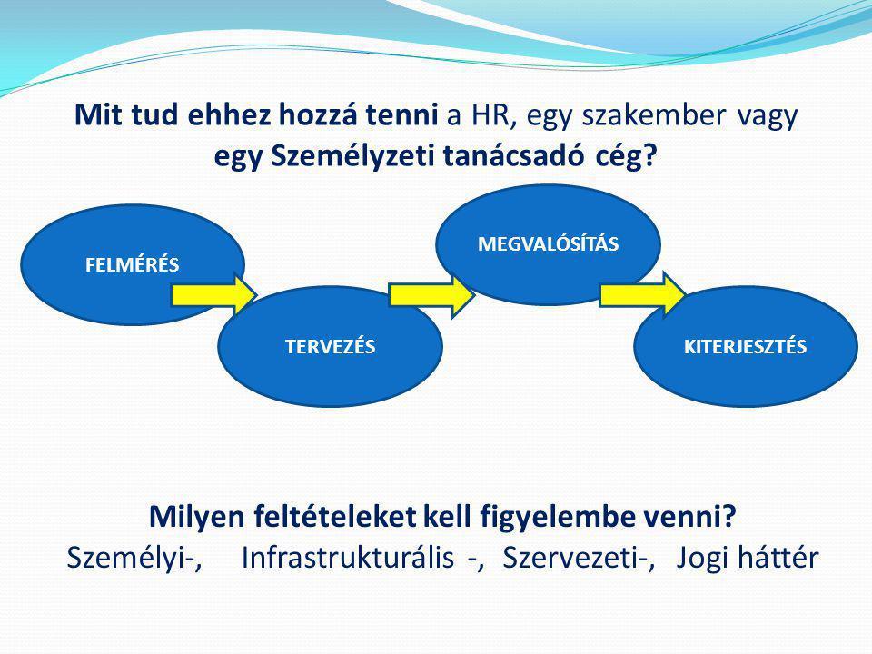 DIÁKMUNKA Szakmai gyakorlatos programok Munkaerő- kölcsönzés, - közvetítés OUTSOURCING (Bérszámfejtés munkaügy, komplex HR) Nemzetközi munkaerő közvetítés Tevékenység ellátás pl.