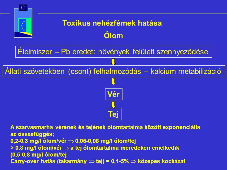 Toxikus nehézfémek hatása Ólom Élelmiszer – Pb eredet: növények felületi szennyeződése Állati szövetekben (csont) felhalmozódás – kalcium metabilizáció Vér Tej A szarvasmarha vérének és tejének ólomtartalma között exponenciális az összefüggés; 0,2-0,3 mg/l ólom/vér  0,05-0,08 mg/l ólom/tej > 0,3 mg/l ólom/vér  a tej ólomtartalma meredeken emelkedik (0,5-0,8 mg/l ólom/tej Carry-over hatás (takarmány  tej) = 0,1-5%  közepes kockázat