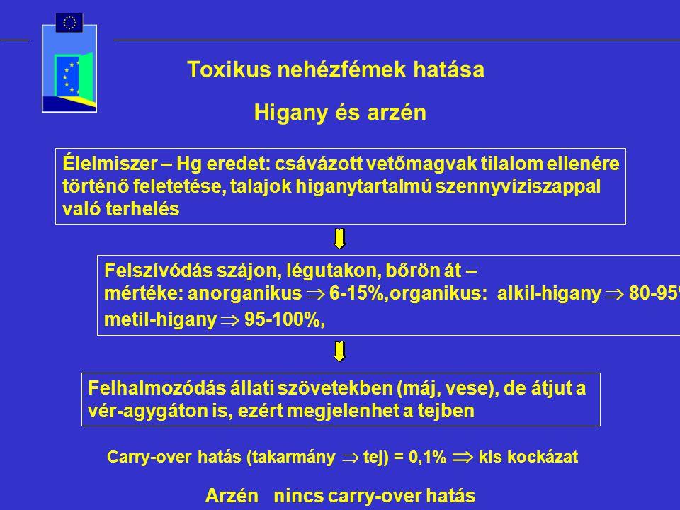 Toxikus nehézfémek hatása Higany és arzén Élelmiszer – Hg eredet: csávázott vetőmagvak tilalom ellenére történő feletetése, talajok higanytartalmú sze