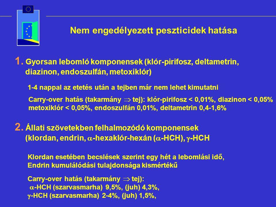 Nem engedélyezett peszticidek hatása 1. Gyorsan lebomló komponensek (klór-pirifosz, deltametrin, diazinon, endoszulfán, metoxiklór) 1-4 nappal az etet
