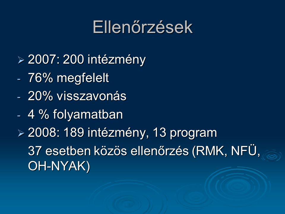 Ellenőrzések  2007: 200 intézmény - 76% megfelelt - 20% visszavonás - 4 % folyamatban  2008: 189 intézmény, 13 program 37 esetben közös ellenőrzés (