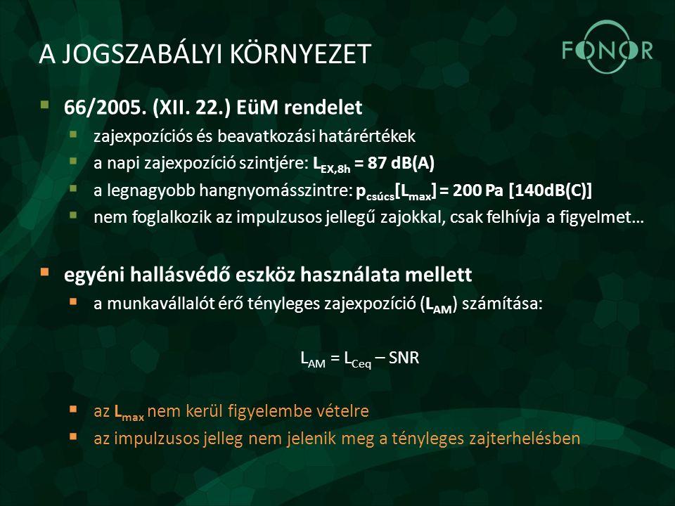 A JOGSZABÁLYI KÖRNYEZET  66/2005. (XII. 22.) EüM rendelet  zajexpozíciós és beavatkozási határértékek  a napi zajexpozíció szintjére: L EX,8h = 87