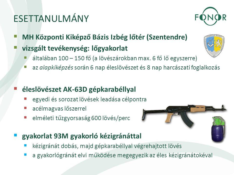 ESETTANULMÁNY  MH Központi Kiképző Bázis Izbég lőtér (Szentendre)  vizsgált tevékenység: lőgyakorlat  általában 100 – 150 fő (a lövészárokban max.