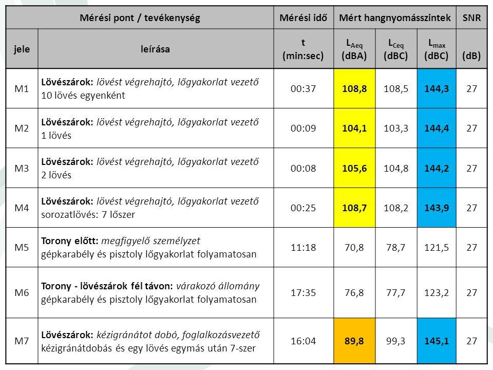 ESETTANULMÁNY Mérési pont / tevékenységMérési időMért hangnyomásszintekSNR jeleleírása t (min:sec) L Aeq (dBA) L Ceq (dBC) L max (dBC)(dB) M1 Lövészár