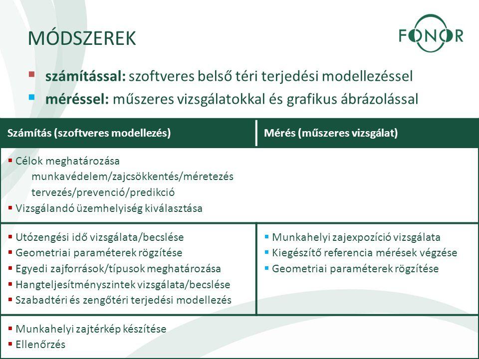 MÓDSZEREK  számítással: szoftveres belső téri terjedési modellezéssel  méréssel: műszeres vizsgálatokkal és grafikus ábrázolással Számítás (szoftver