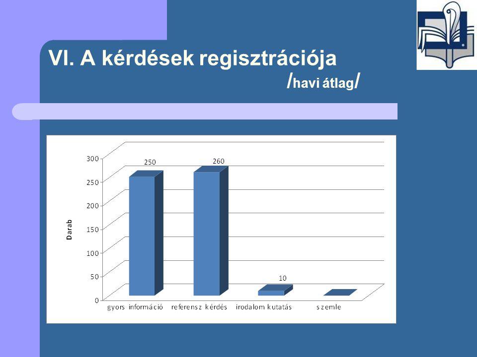 VI. A kérdések regisztrációja / havi átlag /