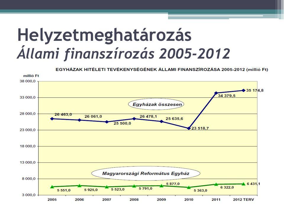 Helyzetmeghatározás Állami finanszírozás 2005-2012