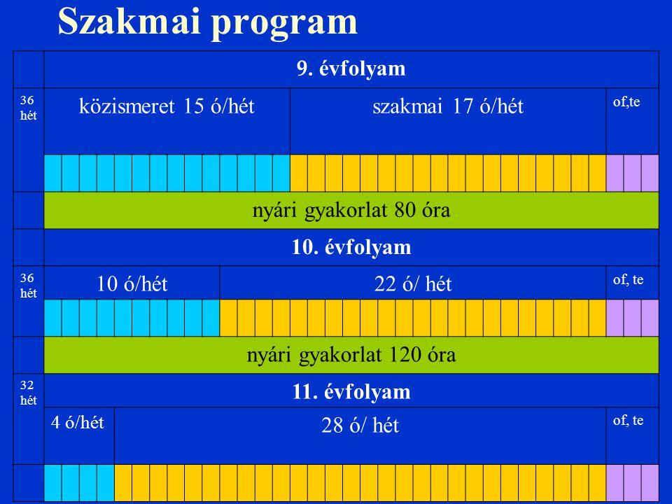 Szakmai program 9. évfolyam 36 hét közismeret 15 ó/hétszakmai 17 ó/hét of,te nyári gyakorlat 80 óra 10. évfolyam 36 hét 10 ó/hét22 ó/ hét of, te nyári