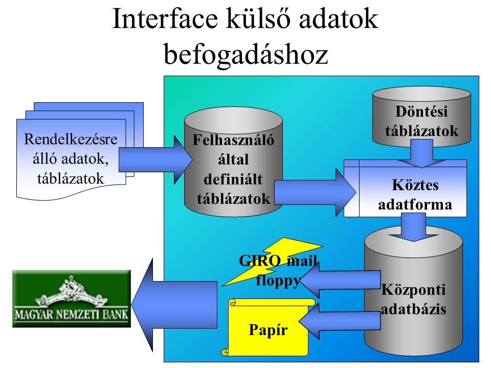 Interface külső adatok befogadáshoz Felhasználó által definiált táblázatok Döntési táblázatok Rendelkezésre álló adatok, táblázatok Köztes adatforma K