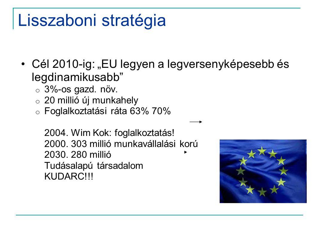 """Lisszaboni stratégia •Cél 2010-ig: """"EU legyen a legversenyképesebb és legdinamikusabb"""" o 3%-os gazd. növ. o 20 millió új munkahely o Foglalkoztatási r"""
