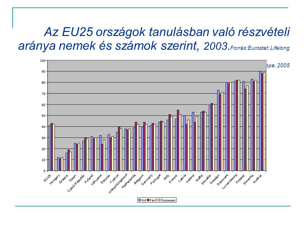 Az EU25 országok tanulásban való részvételi aránya nemek és számok szerint, 2003. Forrás:Eurostat: Lifelong Learning in Europe, 2005