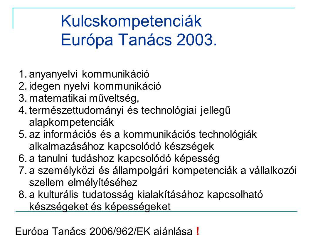 Kulcskompetenciák Európa Tanács 2003. 1.anyanyelvi kommunikáció 2.idegen nyelvi kommunikáció 3.matematikai műveltség, 4.természettudományi és technoló