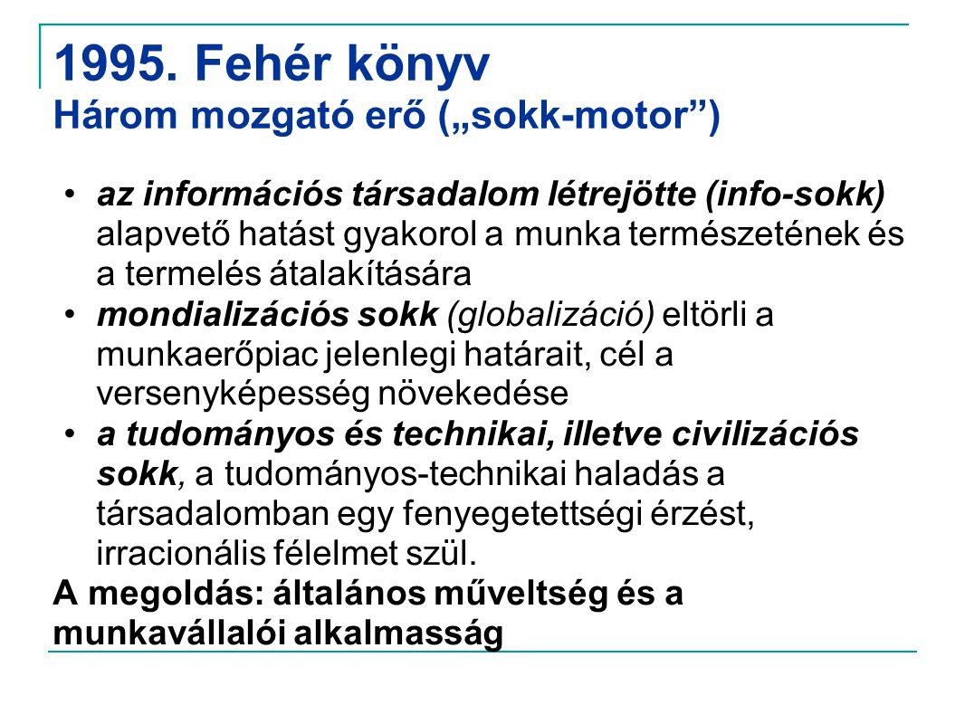 """1995. Fehér könyv Három mozgató erő (""""sokk-motor"""") •az információs társadalom létrejötte (info-sokk) alapvető hatást gyakorol a munka természetének és"""